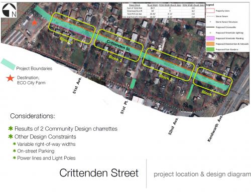 Greening of Crittenden Street